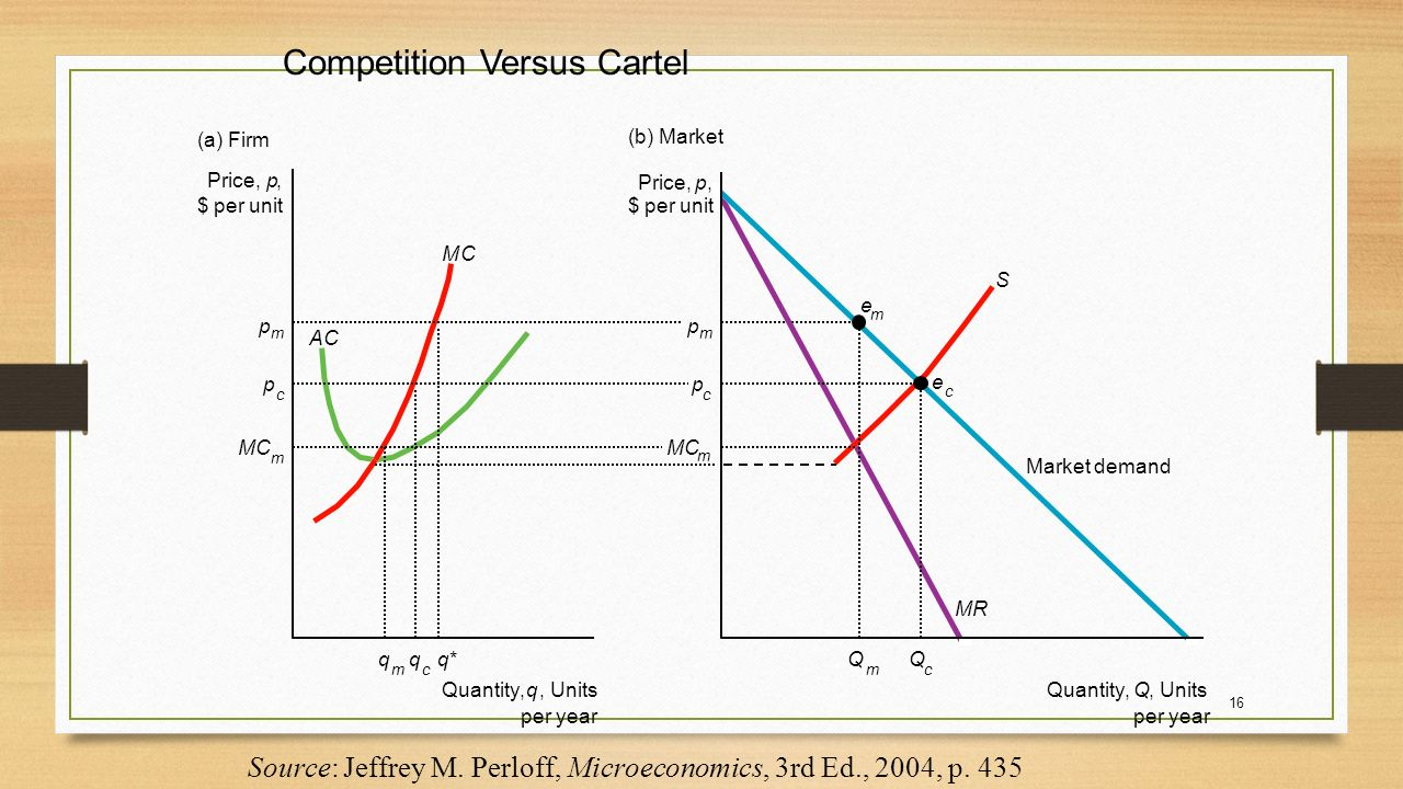 the behavior of perfectly competitive market What is 'perfect competition' pure or perfect competition is a theoretical market structure in which the following criteria are met: all firms sell an identical product ( the product is a commodity or homogeneous) all firms are price takers (they cannot influence the market price of their product) market share has no influence.