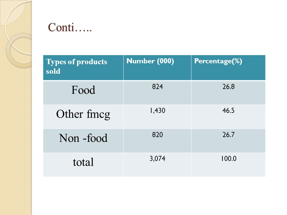 Conti….. Food Other fmcg Non -food total Types of products sold