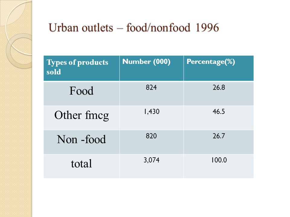 Urban outlets – food/nonfood 1996