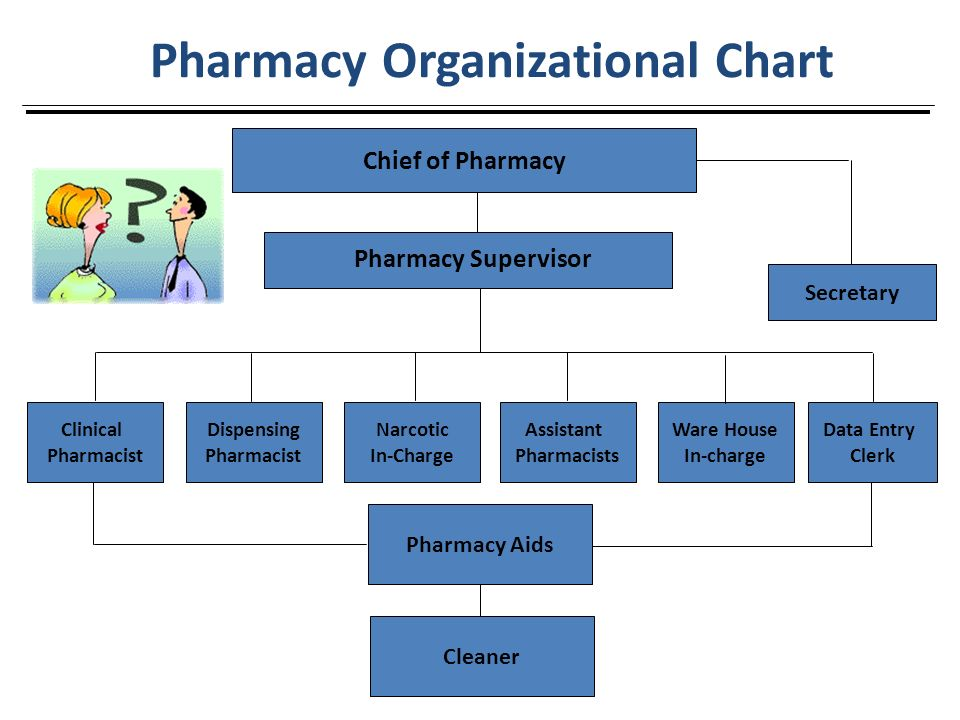 Hospital Pharmacy  Ppt Video Online Download