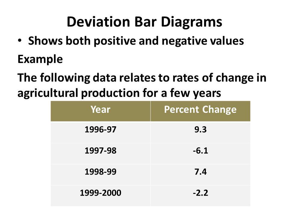 Diagrammatic presentation of data ppt video online download 12 deviation bar diagrams ccuart Images