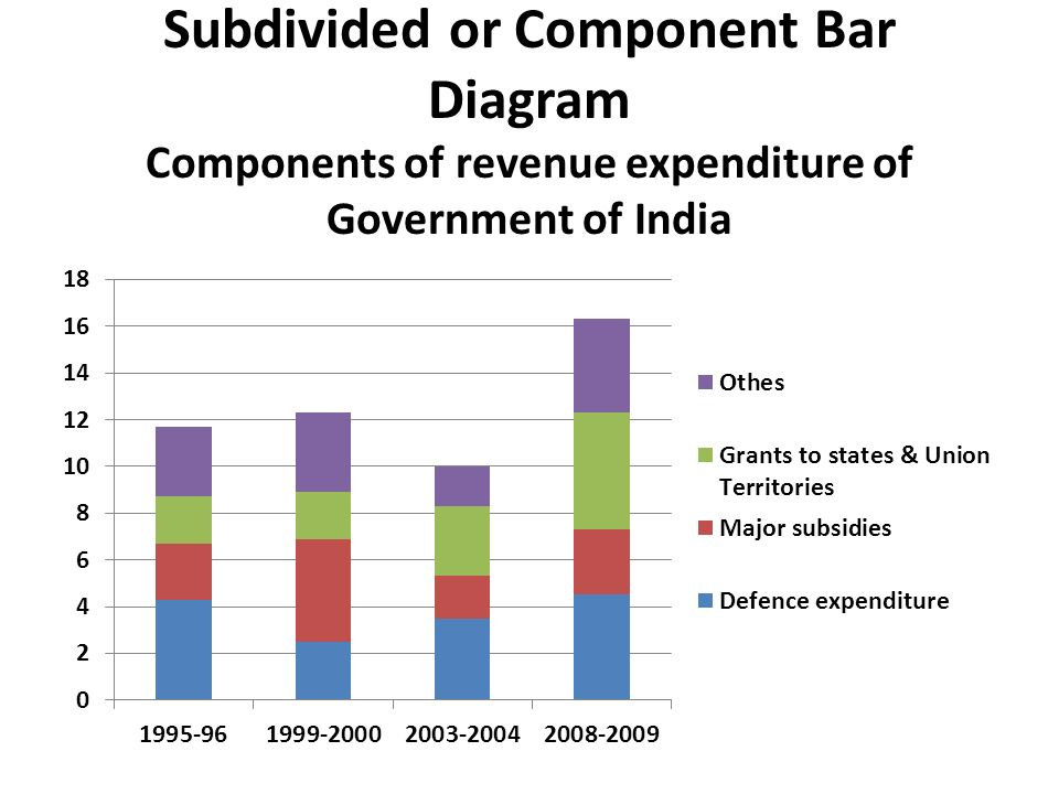 Subdivided+or+Component+Bar+Diagram+Components+of+revenue+expenditure+of+Government+of+India bar diagram online choice image how to guide and refrence