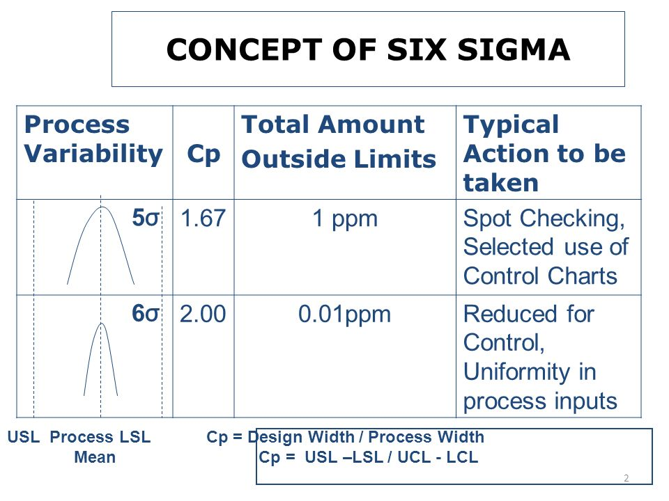 Concept of six sigma process variability cp total amount ppt concept of six sigma process variability cp total amount sciox Gallery