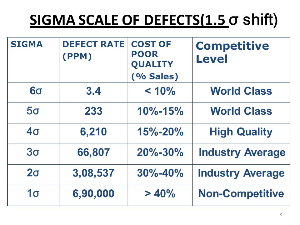 Concept of six sigma process variability cp total amount for Z table 6 sigma