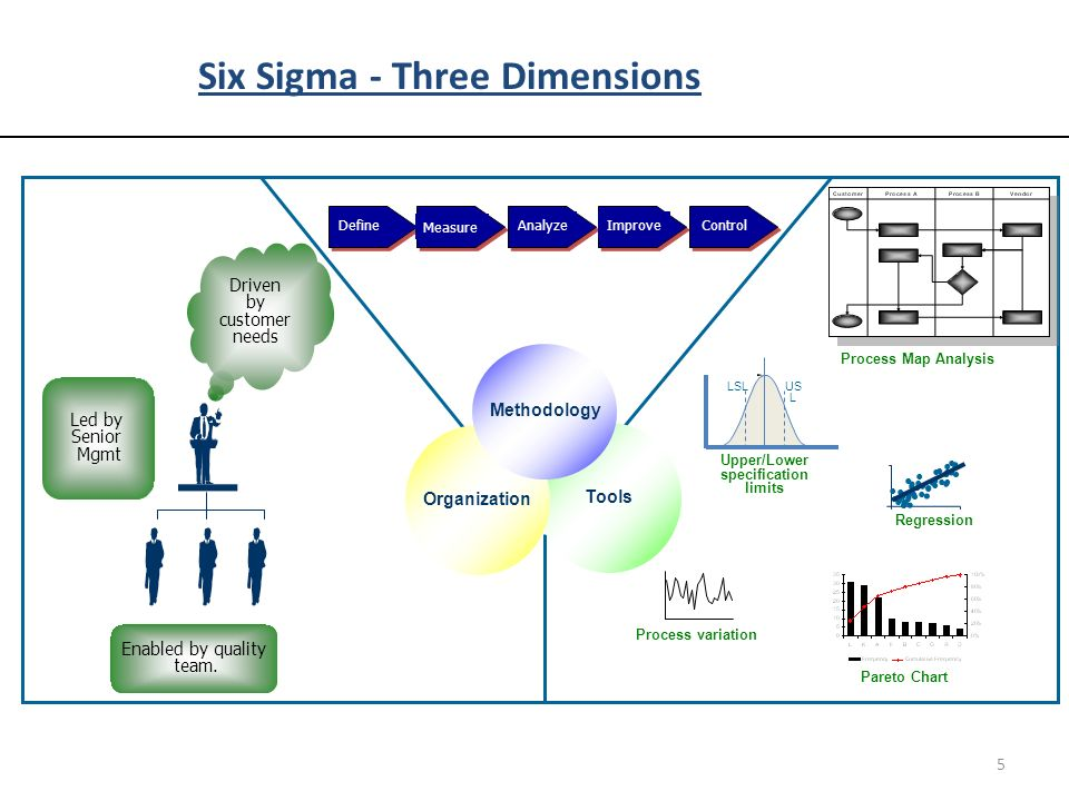 six sigma process mapping