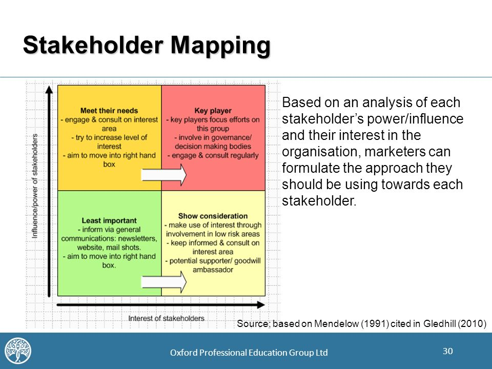 stakeholder mapping analysis of easyjet Stakeholder analysis the purpose of this paper is to define a stakeholder analysis and to describe the philosophy, methodology, and purpose of performing a stakeholder analysis the paper will also address the determination of a communication management plan and applying a quality management plan.