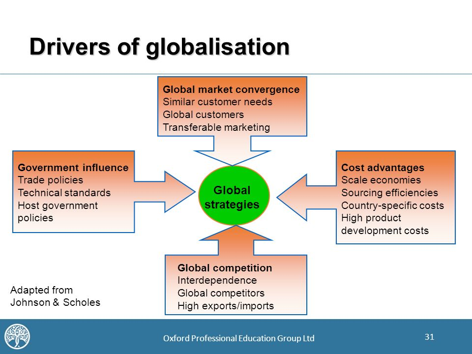drivers of globalization Nonetheless, the four global drivers have affected countries and industrial sectors differently while some industries hello my name is teresa and i just wanted to send you a quick message here instead of calling you i came to your what drives globalization.