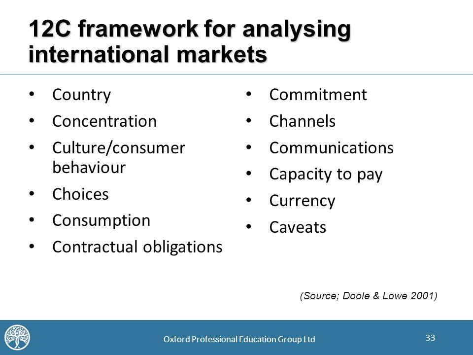 analysing foreign markets Sources of international marketing data world trade practices chapter 6 wtp-chris schrage 2 cma (custom market analysis) cma imi imi --international market insights international market insights.