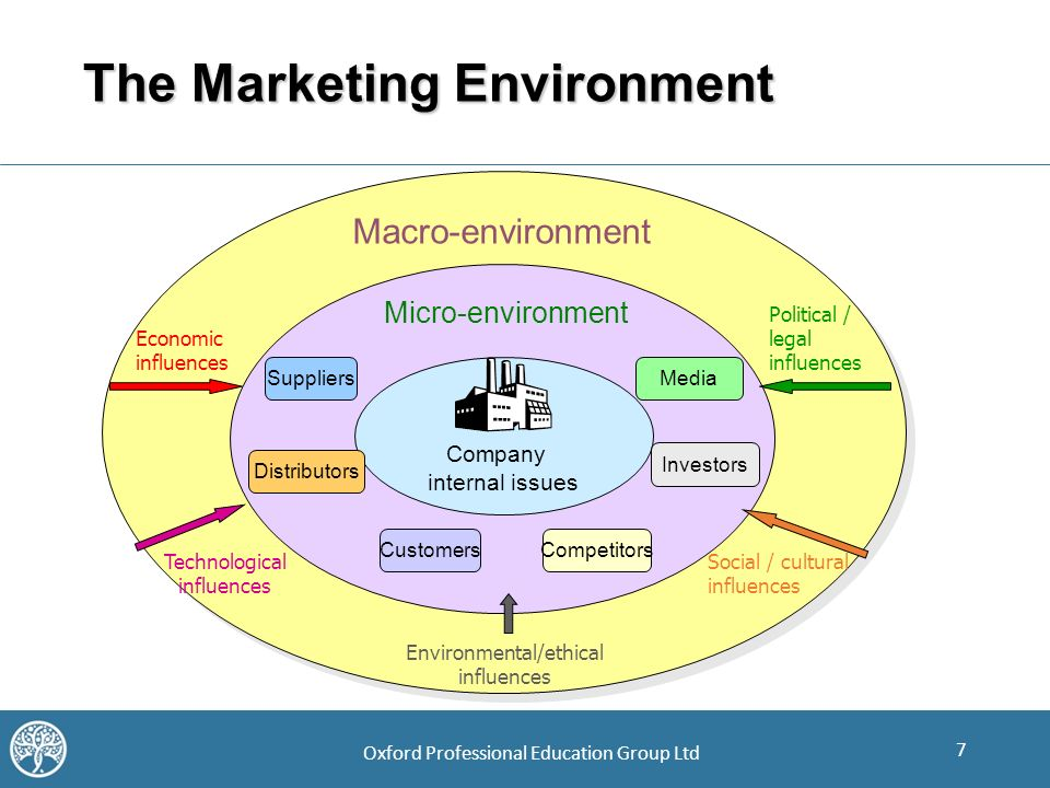 micro culture marketing Start studying mkt 3013 interactives ch 5 learn  - micro-marketing  this is an example of which aspect of the marketing environment - culture - economic.