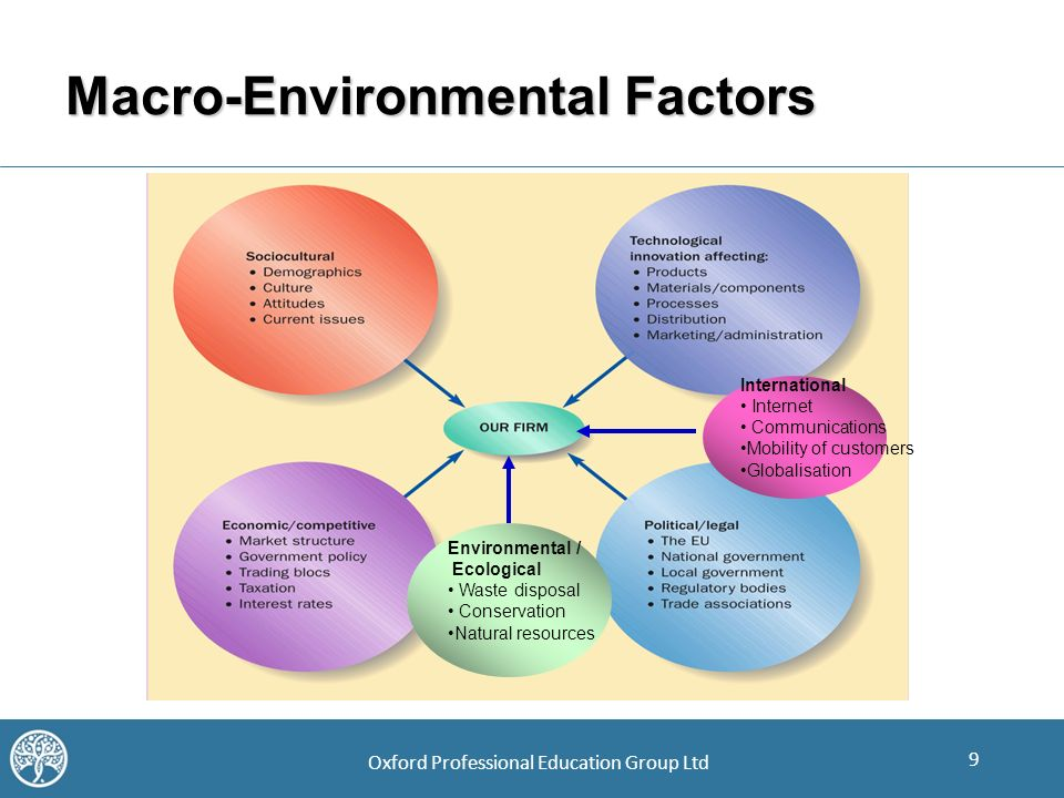 external macro environment factors A south african perspective: the external environment and its effect on businesses  environmental factors a very important factor in all societies, each business.