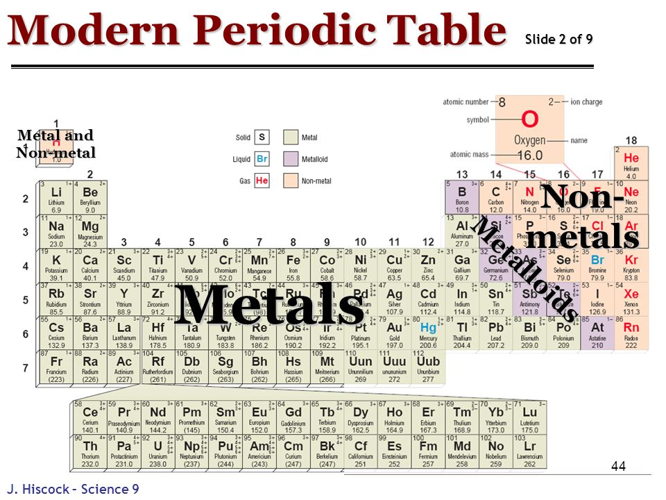 modern periodic table pdf download