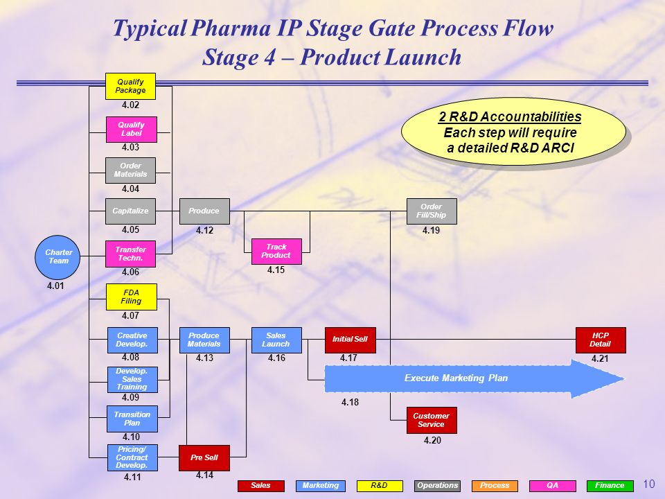 Px Earth Crust Cutaway English Svg additionally Ci E additionally Yinzerstupid moreover Typical Pharma Ip Stage Gate Process Flow Stage E Product Launch moreover Goal Setting. on order process flow chart example