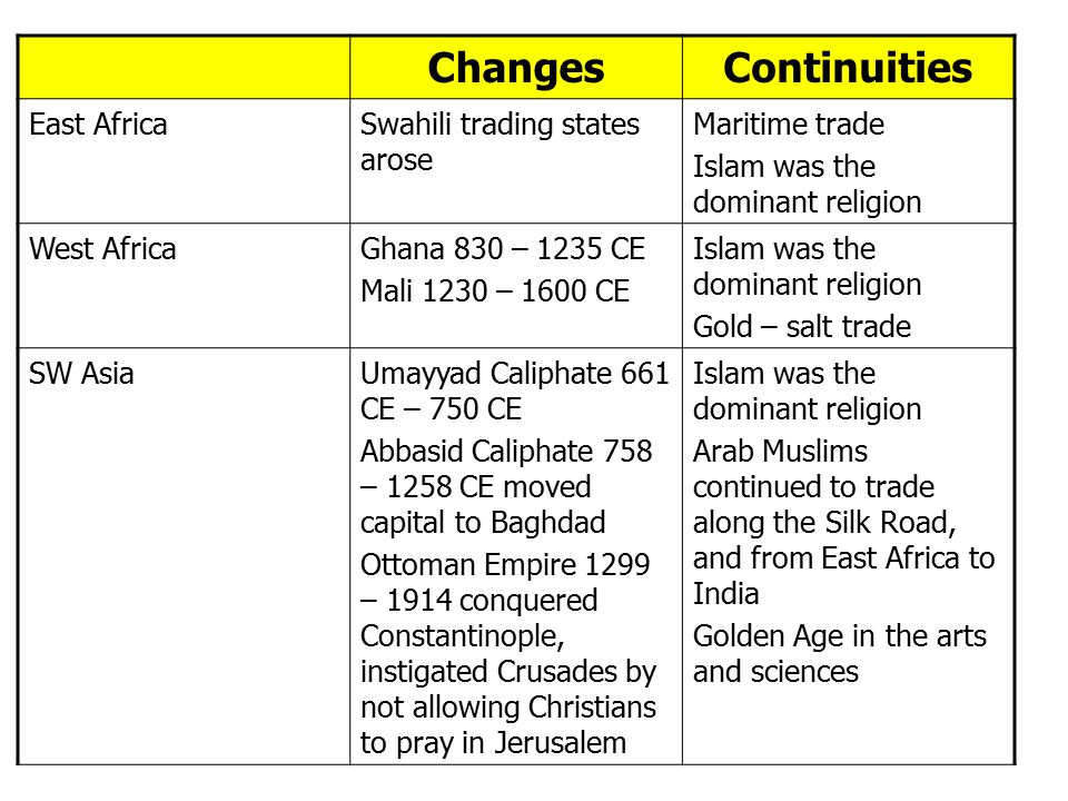 significant changes and continuities in east Seven major developments changing the muslim cultural landscape  the first and most significant was the political poisoning of the middle eastern climate.