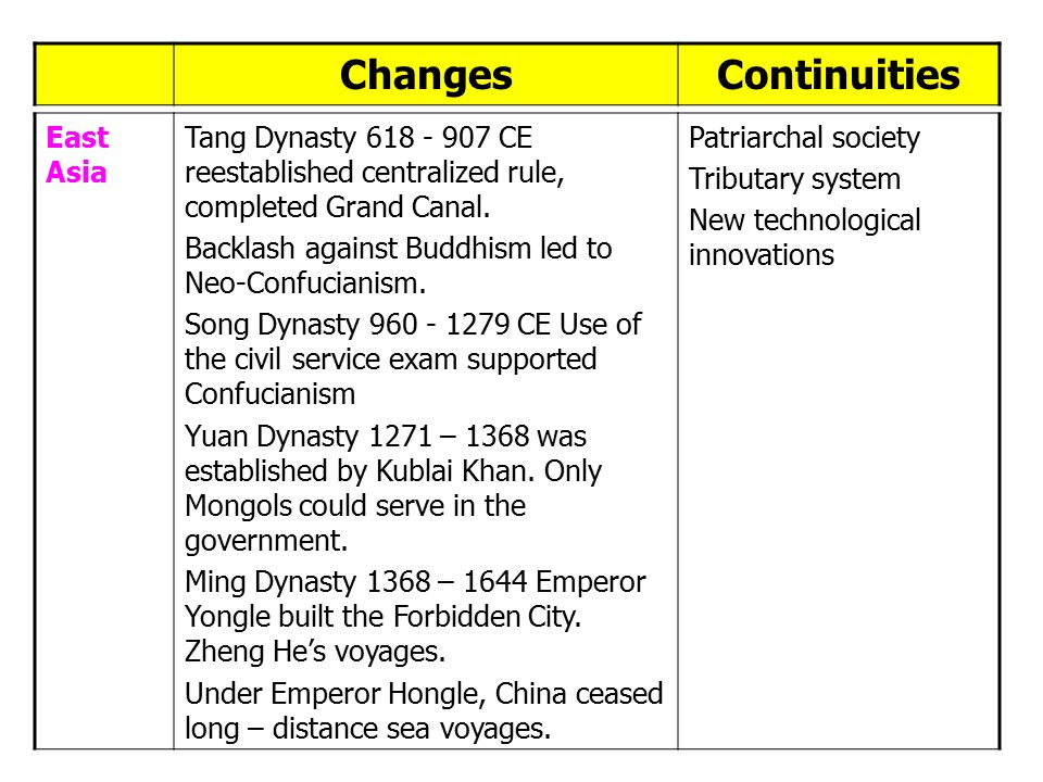 changes and continuities of the mongol empire Mongol empire, not mongol civilization nature and causes of changes in the world history framework leading up to 600 continuities and breaks within the.