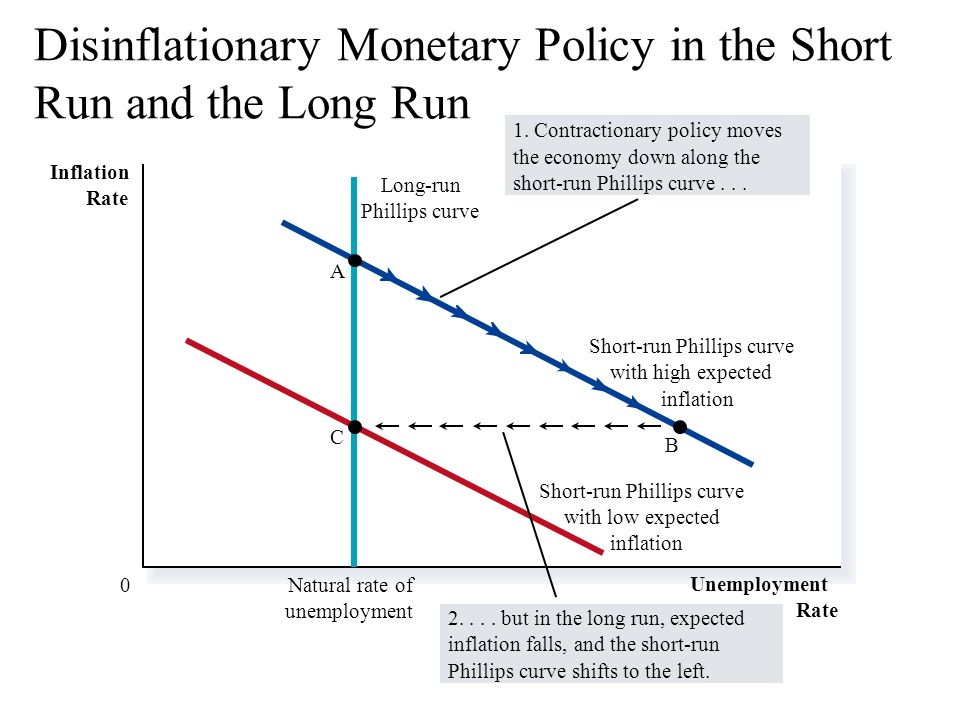 money demand and monetary policy in