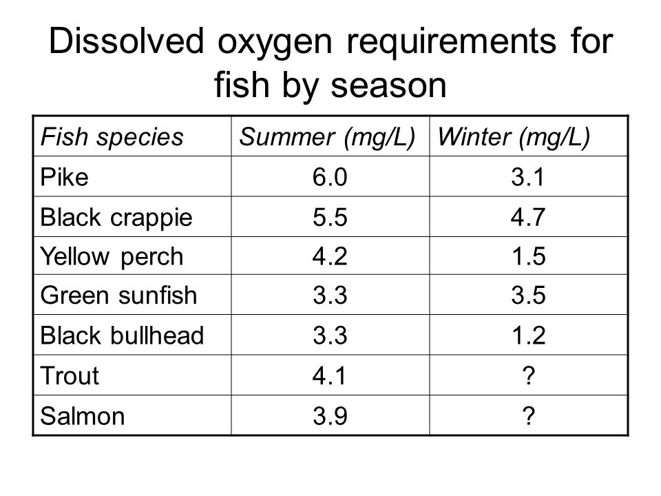 dissolved oxygen to fish observed Fish breathe oxygen  fish are figure 1 dissolved oxygen concentration in  ponds fluctuates on a 24-hour  observed in water with heavy populations of.