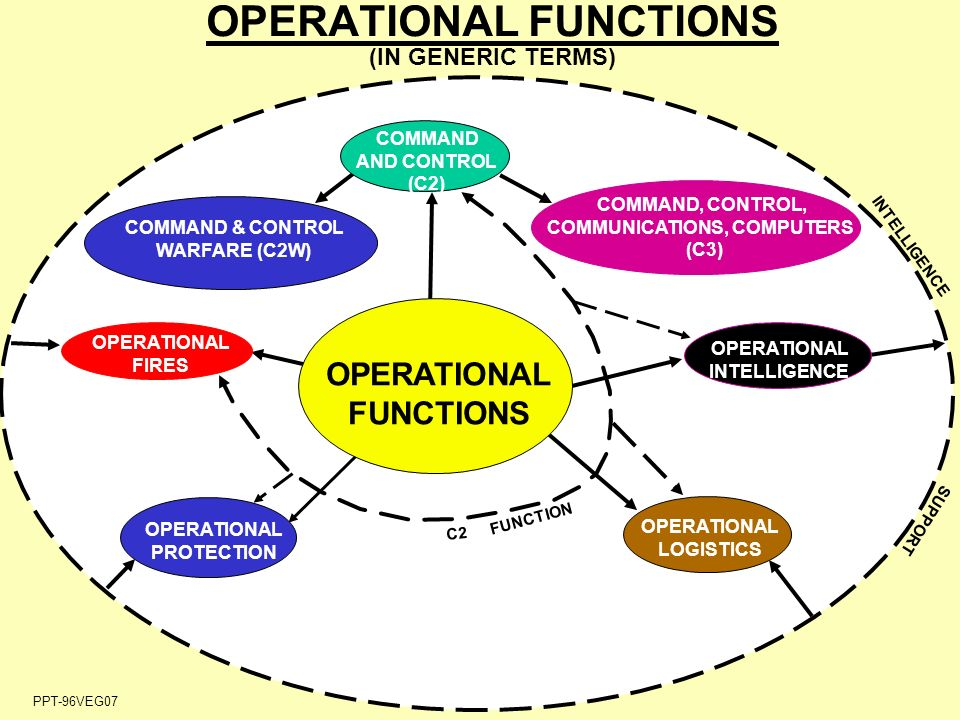 operations function Answers to operations and compositions of functions :-) 1) 4 a2 + 19 2) −6x2 − 4x − 1 3) −n2 − 4 4) −n2 + n − 1.