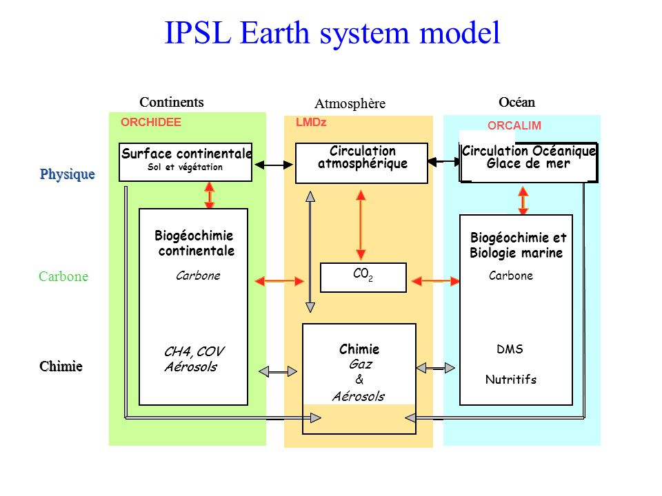 IPSL Earth system model