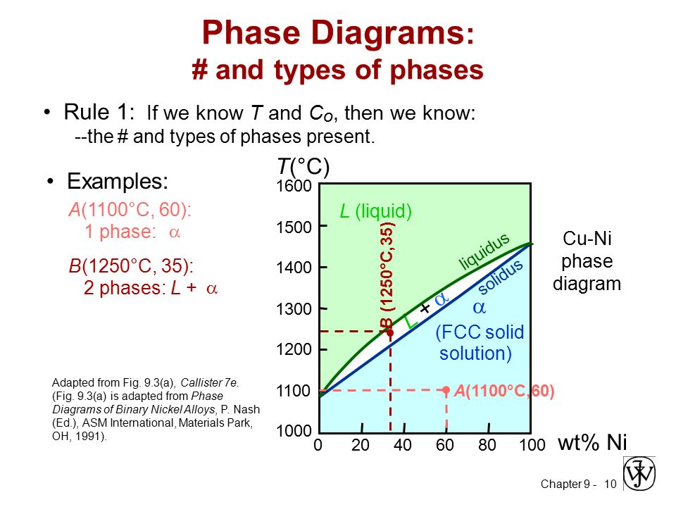Asm Phase Diagrams 28 Images Diagram Asm Phase Diagram Diagram