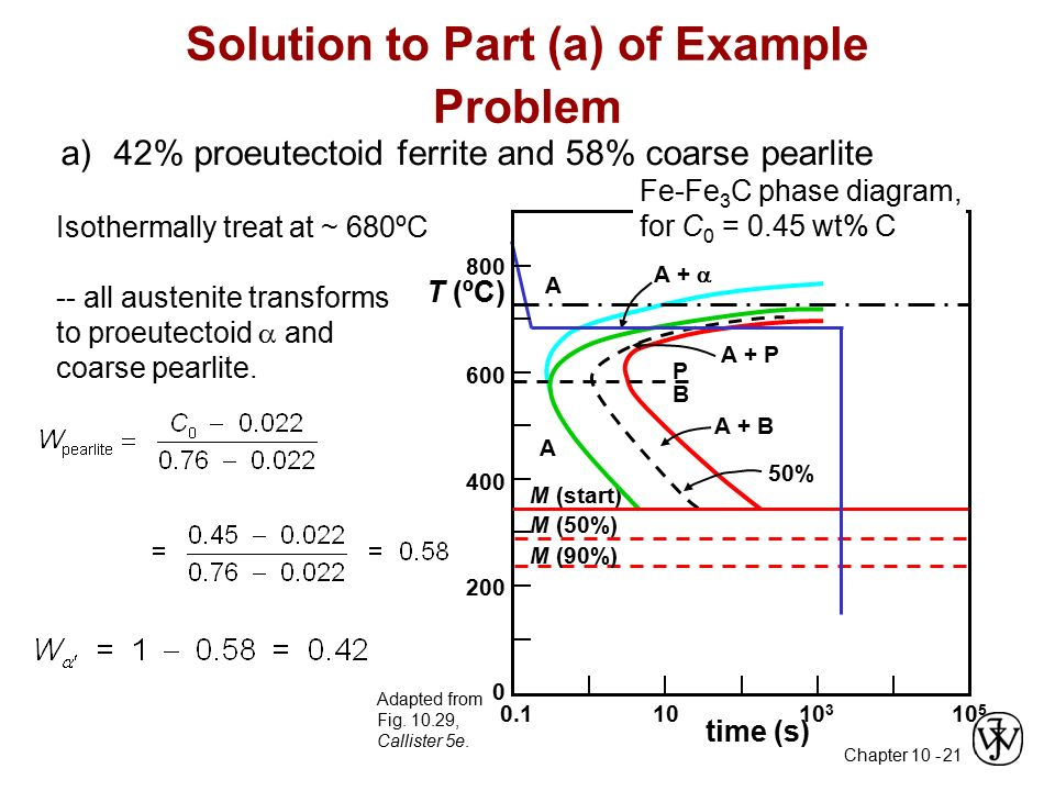 Chapter 10 phase transformations ppt video online download solution to part a of example problem ccuart Gallery