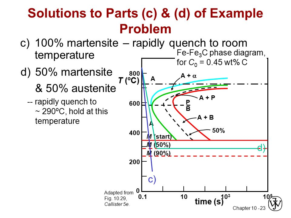 Chapter 10 phase transformations ppt video online download solutions to parts c d of example problem ccuart Gallery