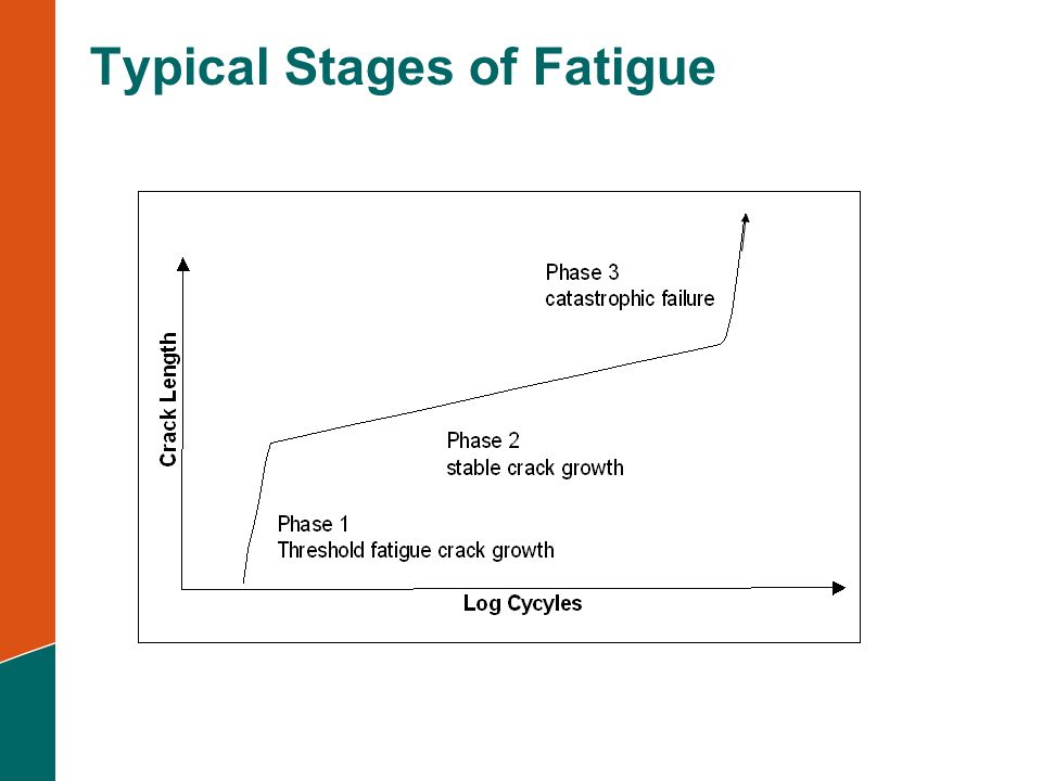 Rocscience Phase 2  67instmank Typical+Stages+of+Fatigue