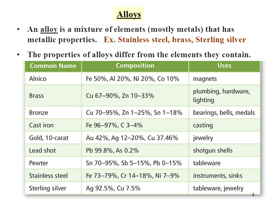 chemical properties of silver pdf