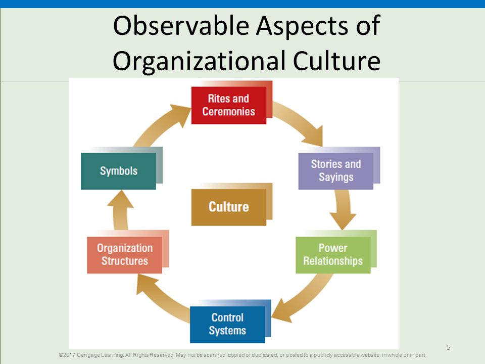 reconciliation of personal cultural organizational and ethical values essay This report explores ideas about culture and ethical values which influenced by organization in this report.