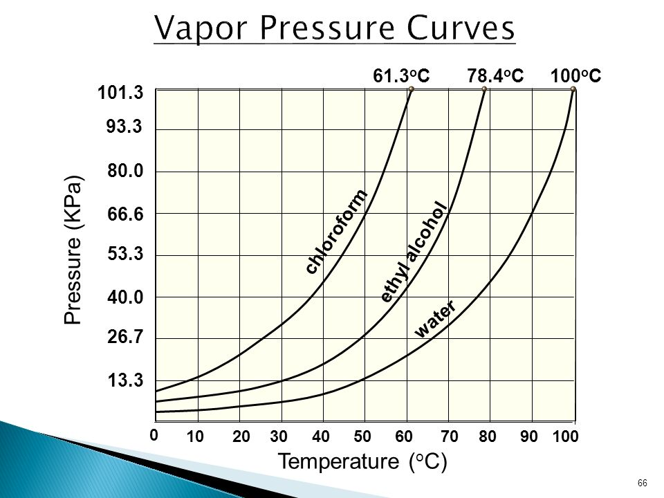 how to get partial pressure from vapor pressure