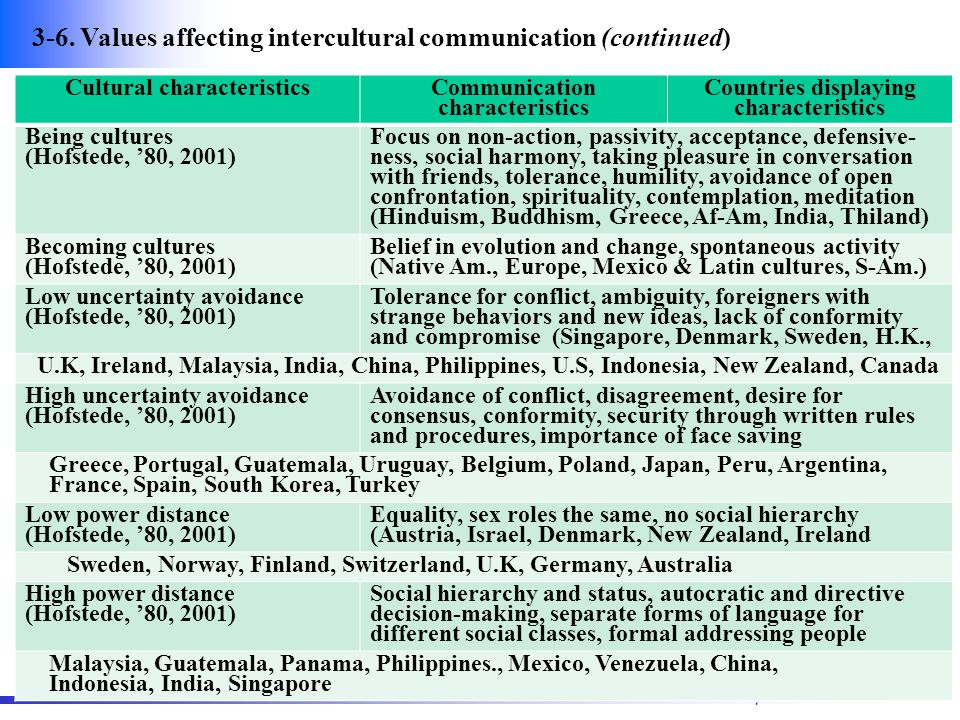 intercultural communication belgium The world leading organisation in international protocol, soft diplomacy and  cross cultural intelligence serving you since 2008 with more than 650 high end .