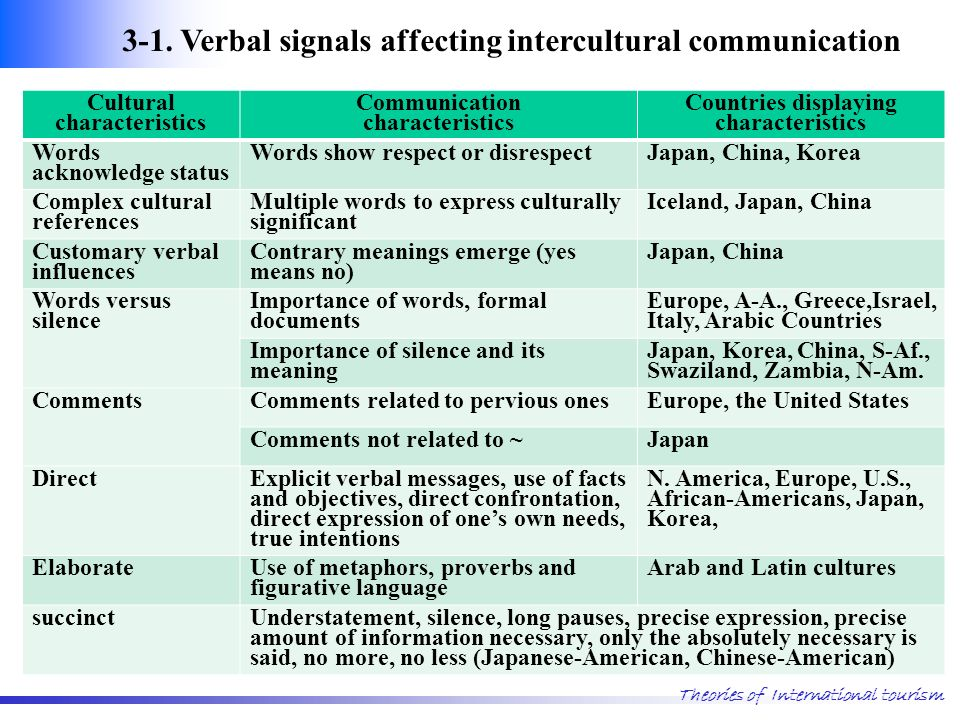 a comparison of the verbal and nonverbal communication customs of japan and the united states Gestures are one type of non-verbal communication in which german usage differs from that common in the united states germans use their little finger to point, for example, whereas in the us it is usual to point with the index finger.