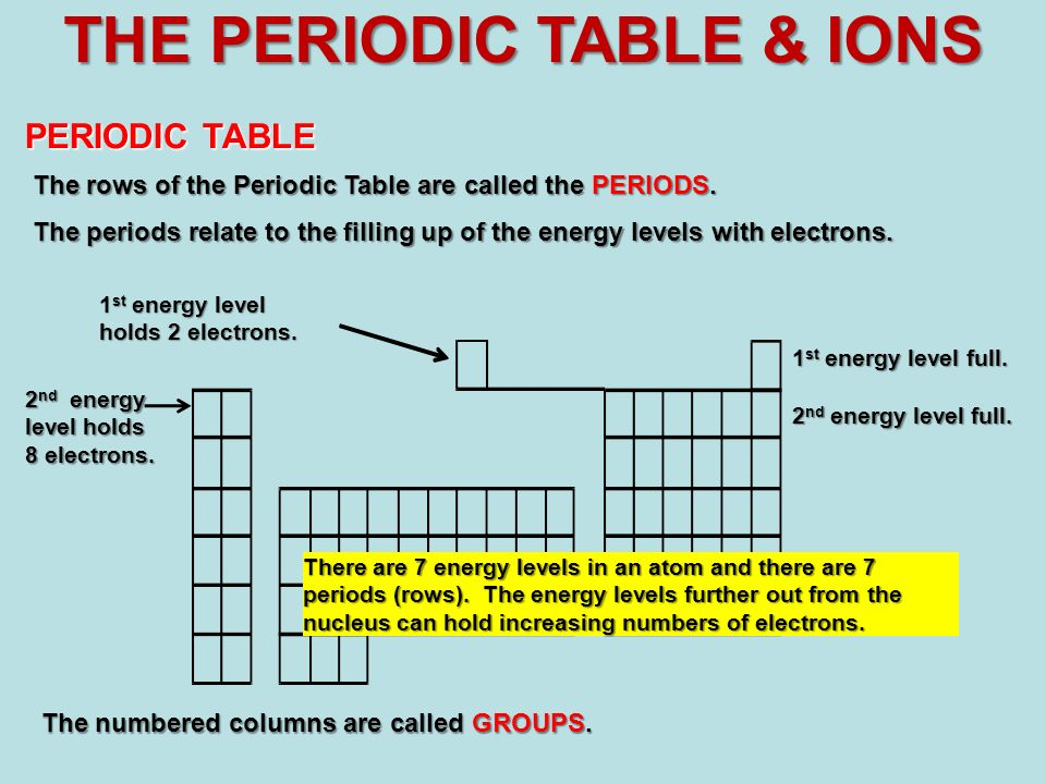 periodic table energy level electrons gallery periodic table and periodic table energy level electrons images periodic - Periodic Table Energy Level Electrons