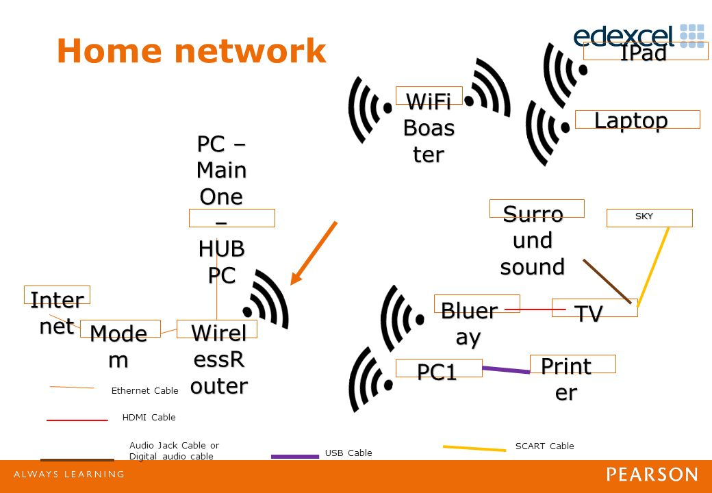 Wireless Network ? Label the diagram, and explain what is going on ...