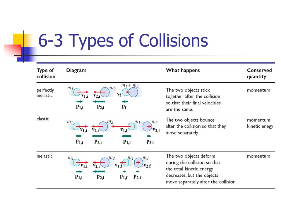 elastic collision problems and solutions pdf