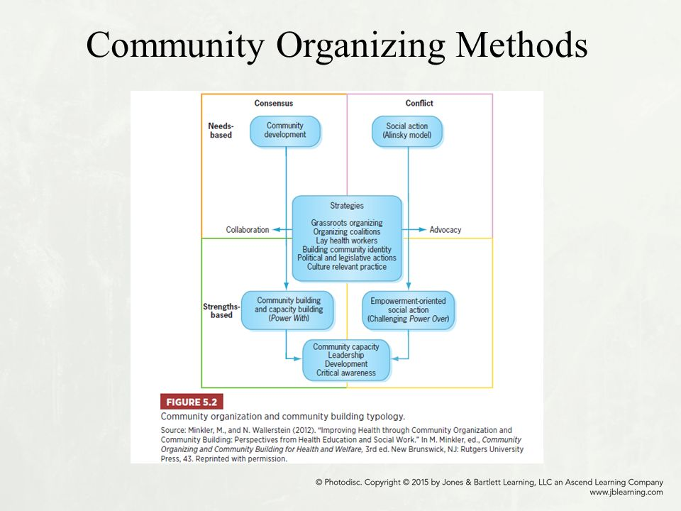 community organization Community organizing is a process where people who live in proximity to each other come together into an organization that acts in.