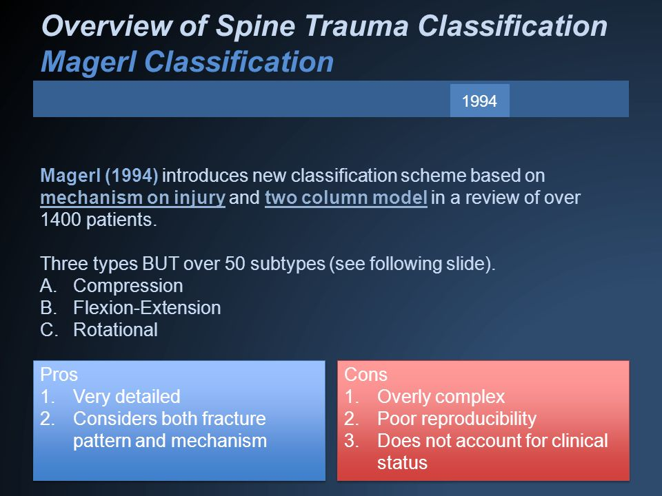 Overview of Spine Trauma Classification Magerl Classification