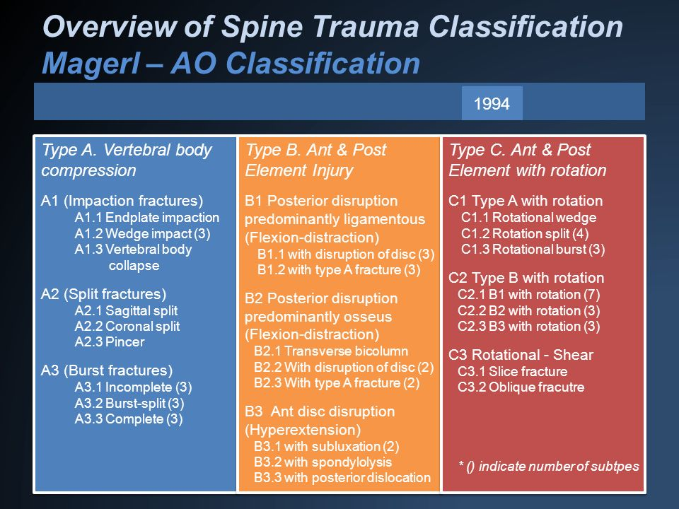 Overview of Spine Trauma Classification Magerl – AO Classification