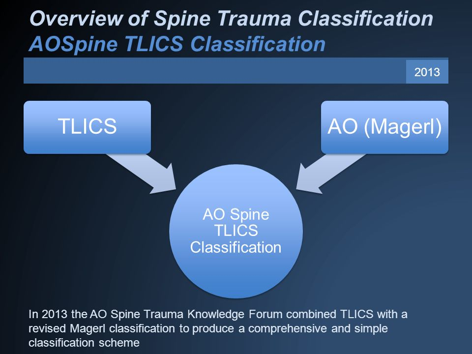 Overview of Spine Trauma Classification AOSpine TLICS Classification