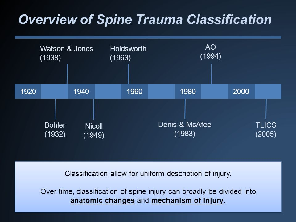 Overview of Spine Trauma Classification
