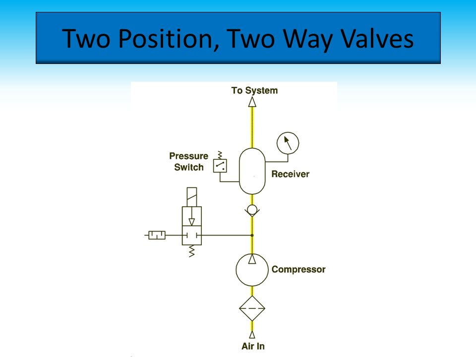 21 two position two way valves