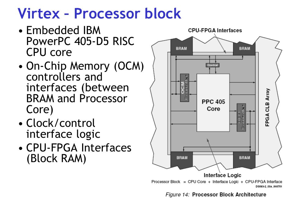 FPGA Implementation of DLX Microprocessor With WISHBONE SoC Bus