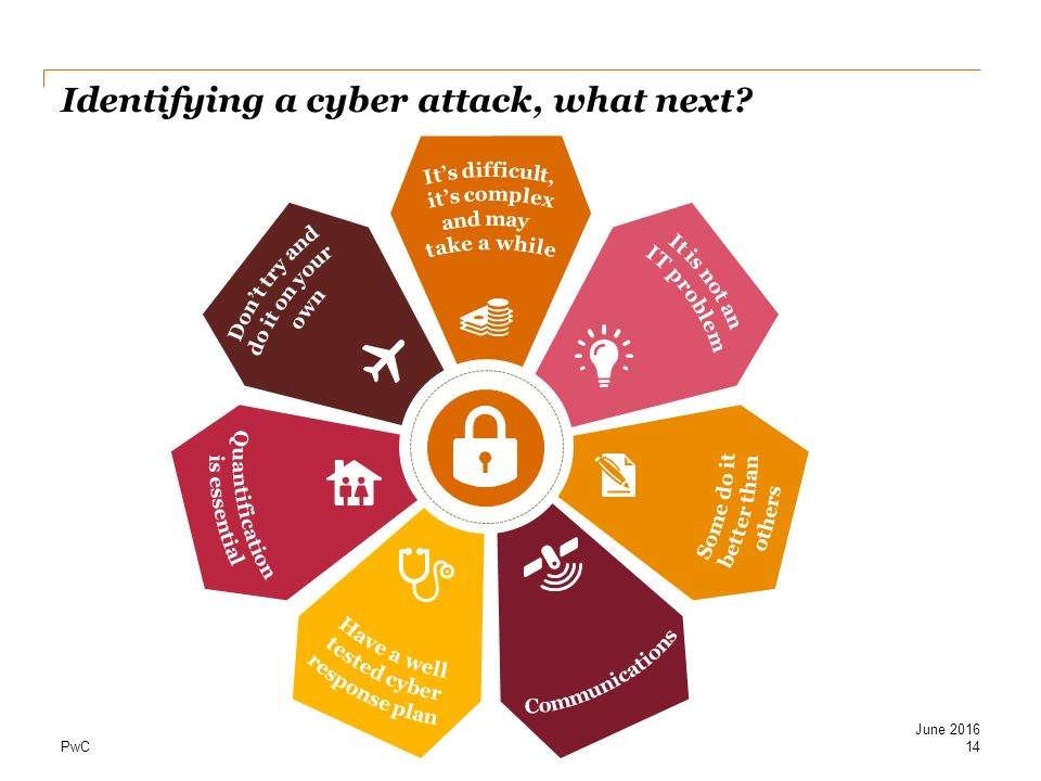 Identifying a cyber attack, what next