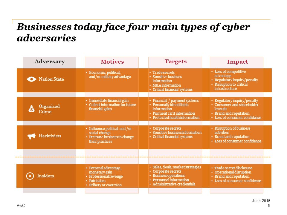 Businesses today face four main types of cyber adversaries