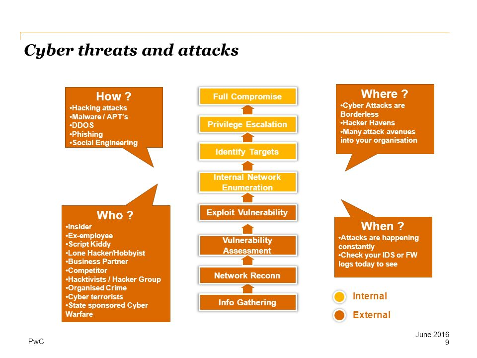Cyber threats and attacks