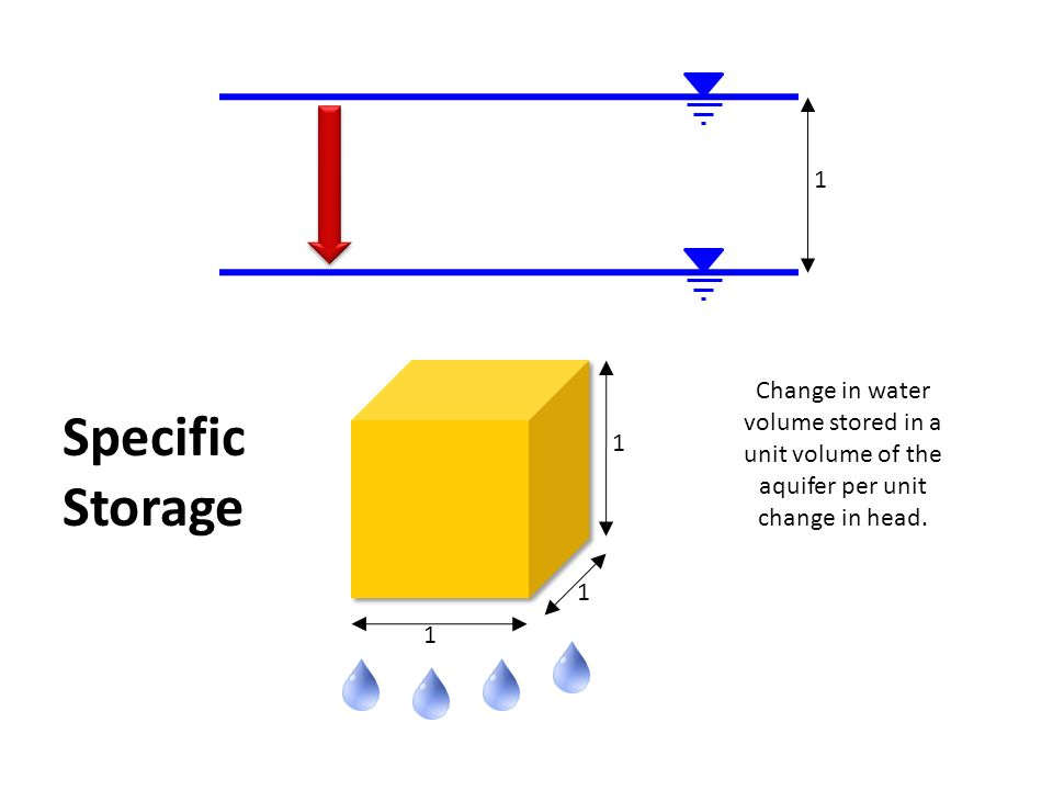 1 Change In Water Volume D A Unit Of The Aquifer Per