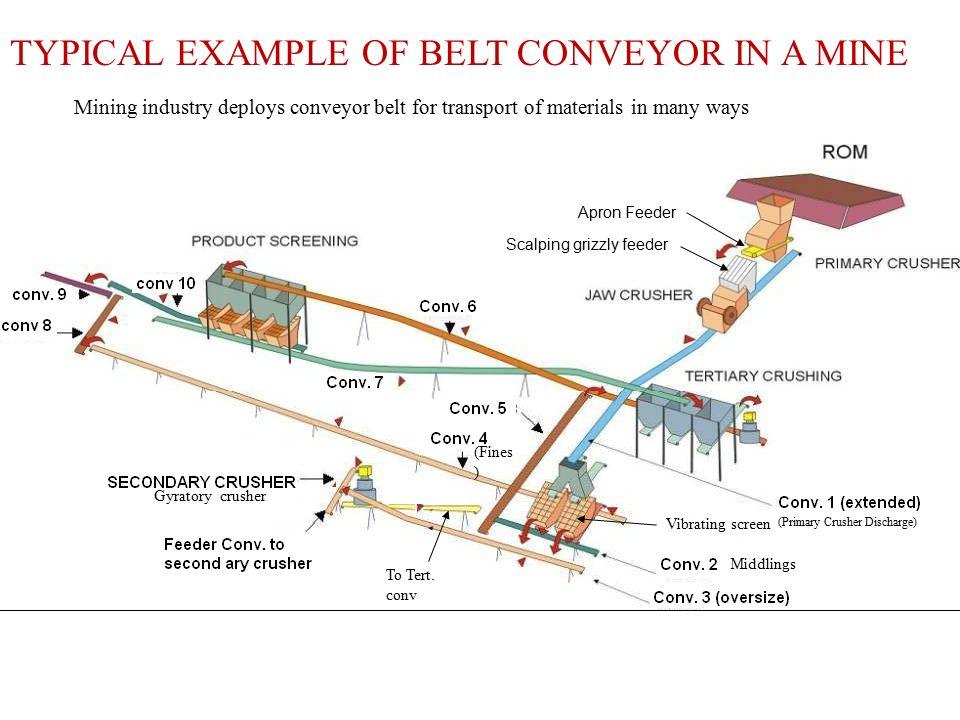 Mining Conveyor Diagram Diagrams Auto Parts Catalog And