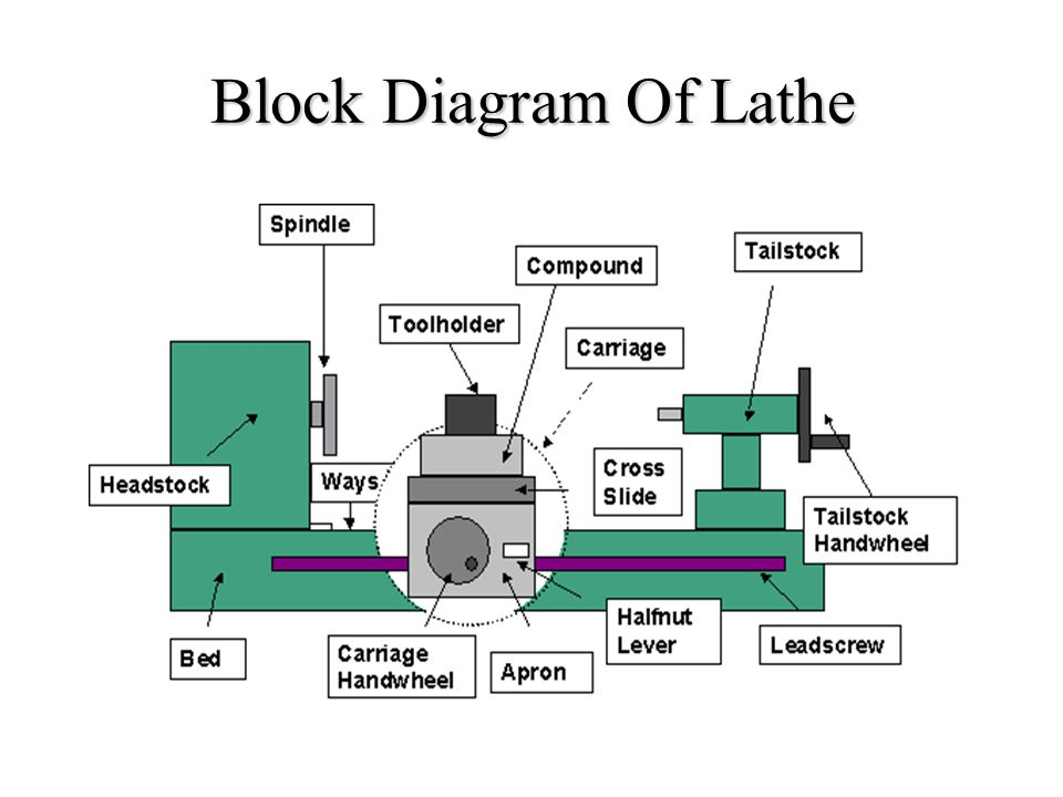 Lathe machine ppt video online download 4 block diagram of lathe ccuart Image collections