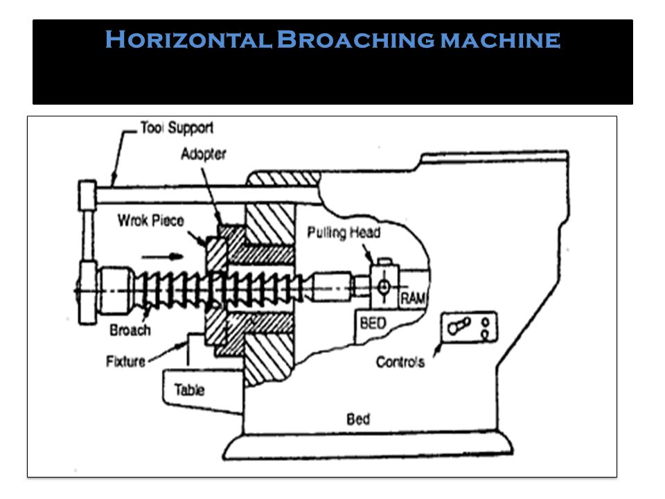 Broaching Machine Branch Automobile Guided By