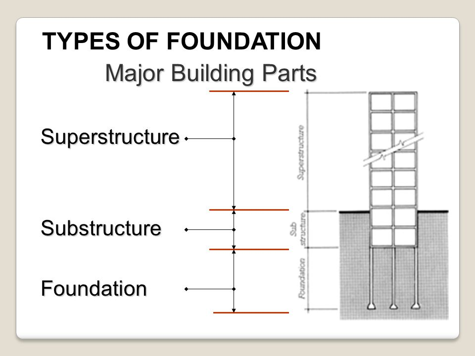 House foundation types home design for Home foundation types