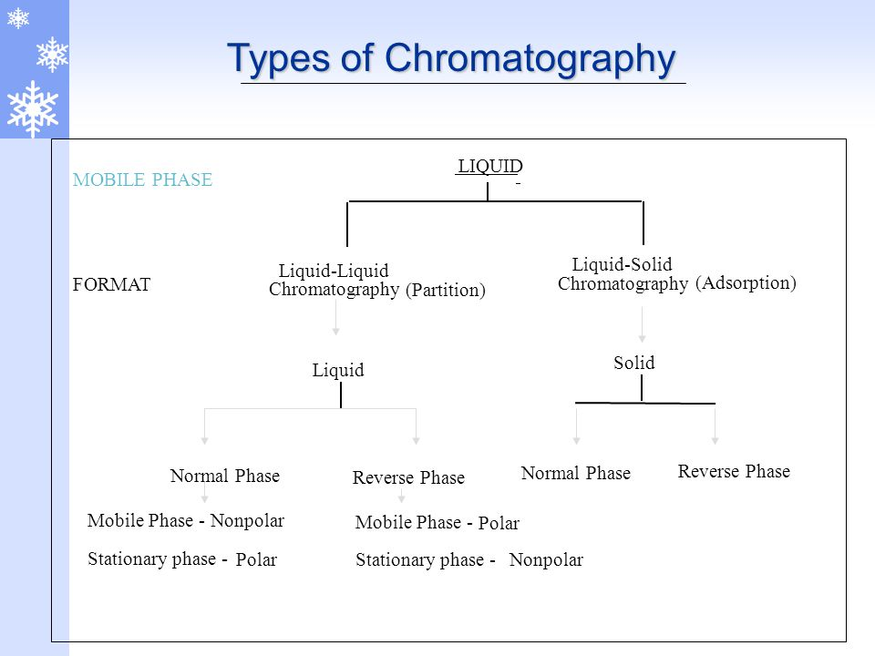 different methods of chromatography analysis Features details the various analytical methodologies for analysis of popular  and emerging drugs gathers widely dispersed nformation on.